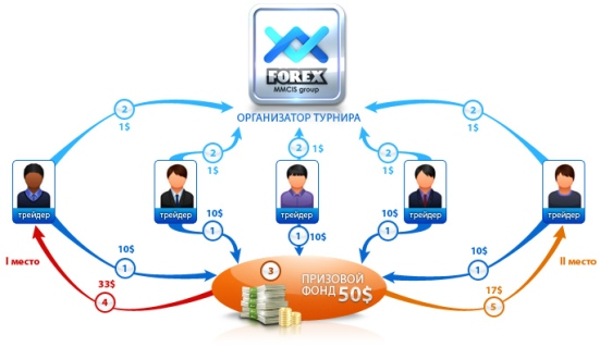 Forex mmsic group